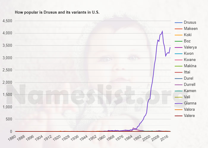 Popularity of Drusus and variations in U.S.