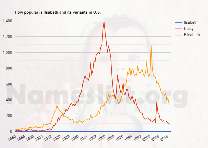 Popularity of Ilsabeth and variations in U.S.