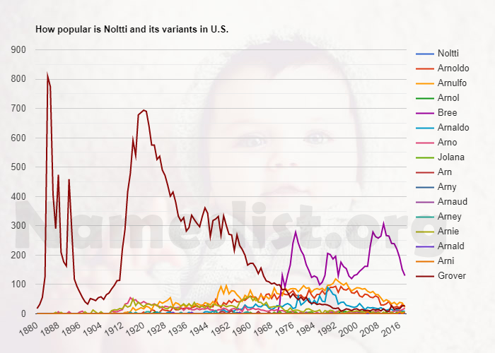 Popularity of Noltti and variations in U.S.