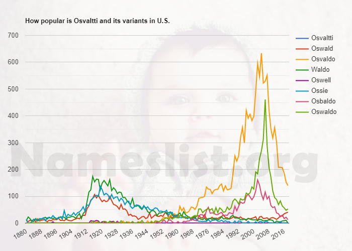 Popularity of Osvaltti and variations in U.S.